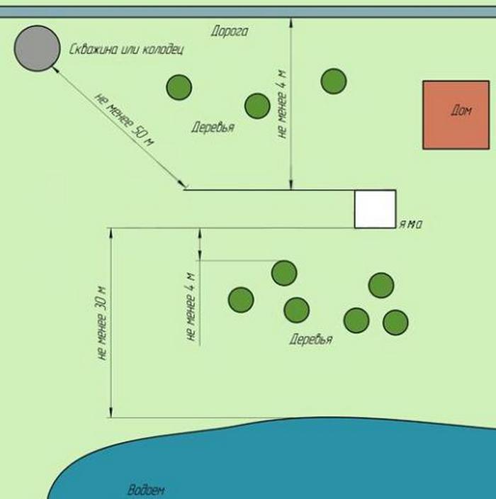 акт проверки герметичности выгребной ямы
